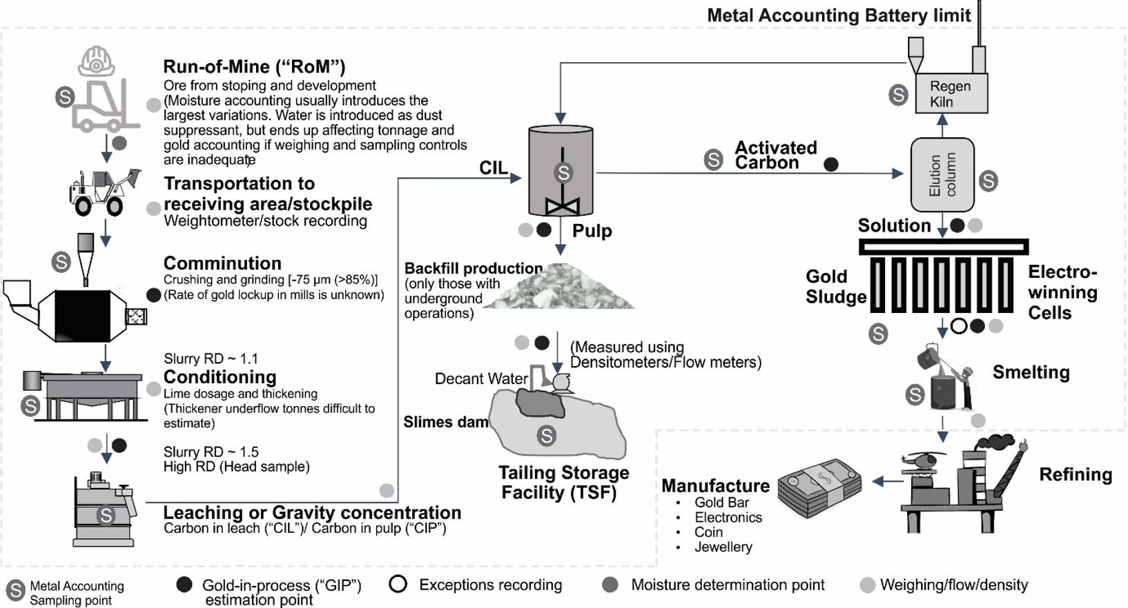 Metal Accounting